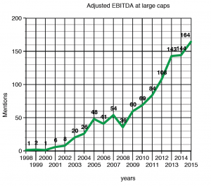 Source: Footnoted. http://www.footnoted.com/drowning-in-adjusted-ebitda/